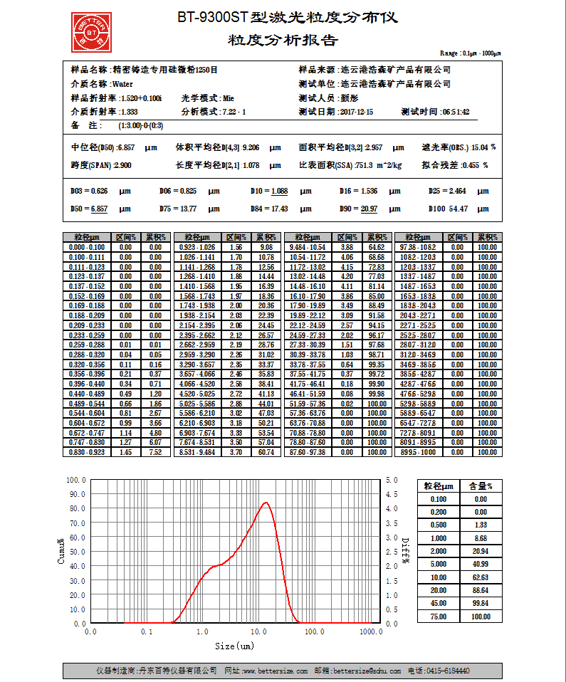 改性硅微粉