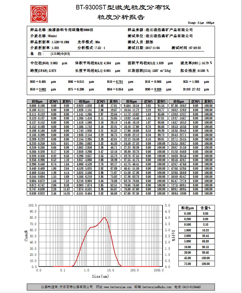 熔融硅微粉